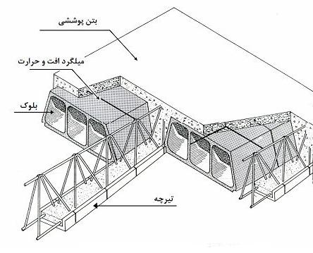 اجزای مختلف سقف تیرچه¬بلوک