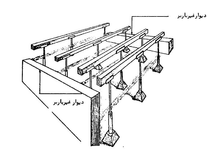 نحوه شمعبندی سقف تیرچهبلوک