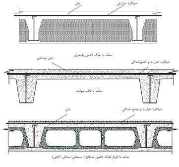 سطح مقطع سقف کرومیت